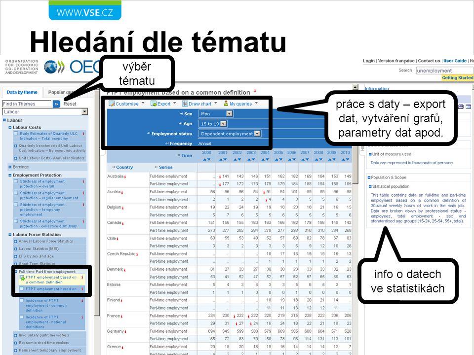 Prohlížení rejstříků prohlížet dokumenty lze dle tématu, země nebo dohromady výběr parametrů vyhledávání