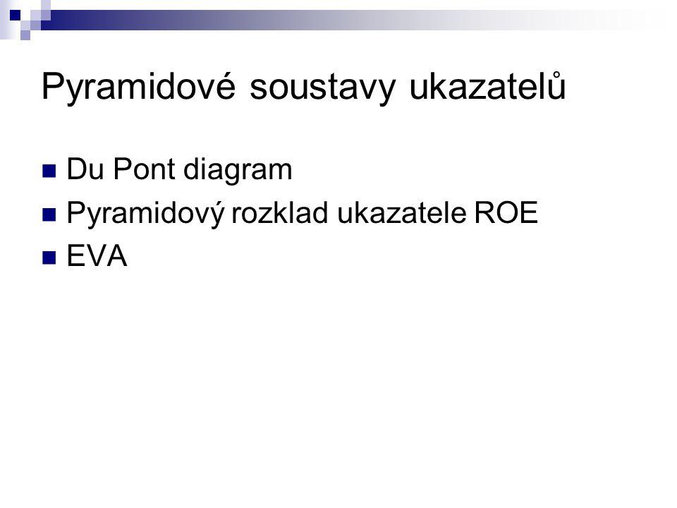 Pyramidové soustavy ukazatelů Du Pont diagram Pyramidový rozklad ukazatele ROE EVA