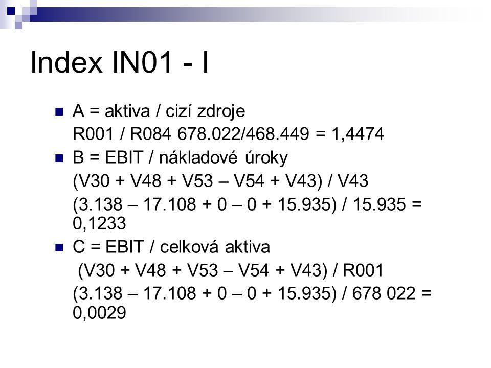 Index IN01 - I A = aktiva / cizí zdroje R001 / R084 678.022/468.449 = 1,4474 B = EBIT / nákladové úroky (V30 + V48 + V53 – V54 + V43) / V43 (3.138 – 1