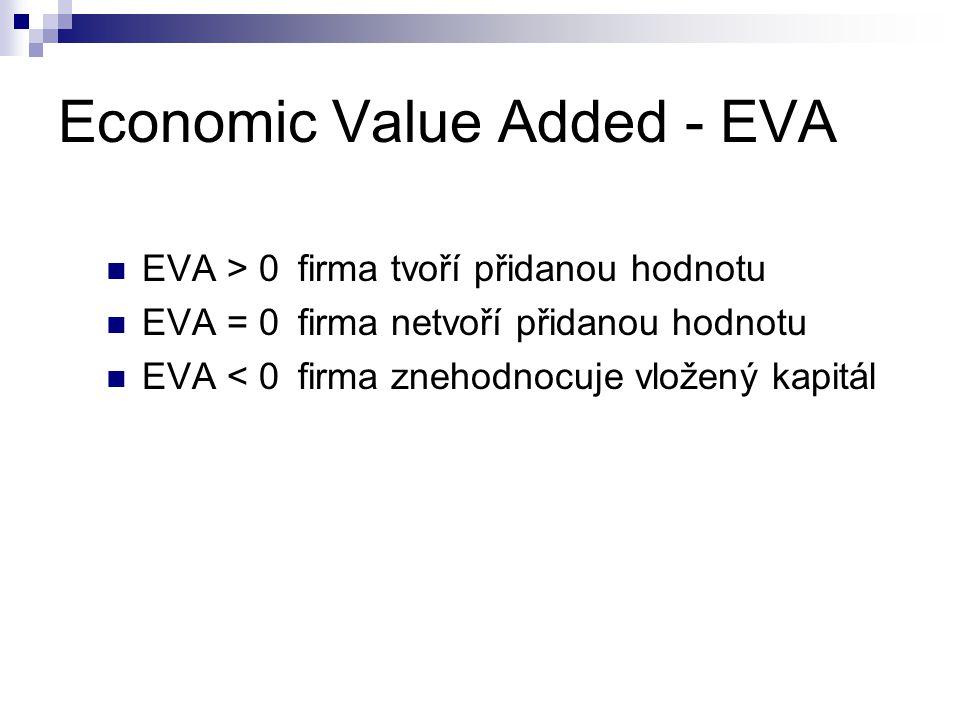 Economic Value Added - EVA EVA > 0firma tvoří přidanou hodnotu EVA = 0 firma netvoří přidanou hodnotu EVA < 0firma znehodnocuje vložený kapitál
