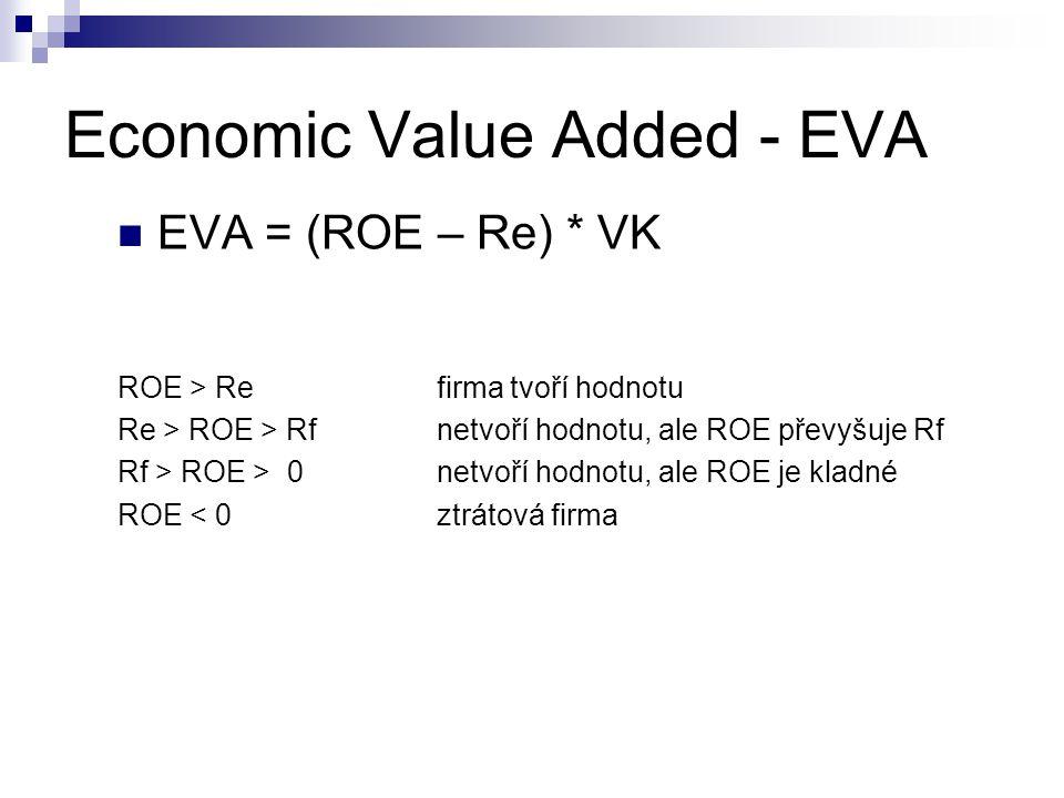 Economic Value Added - EVA EVA = (ROE – Re) * VK ROE > Refirma tvoří hodnotu Re > ROE > Rf netvoří hodnotu, ale ROE převyšuje Rf Rf > ROE > 0netvoří h