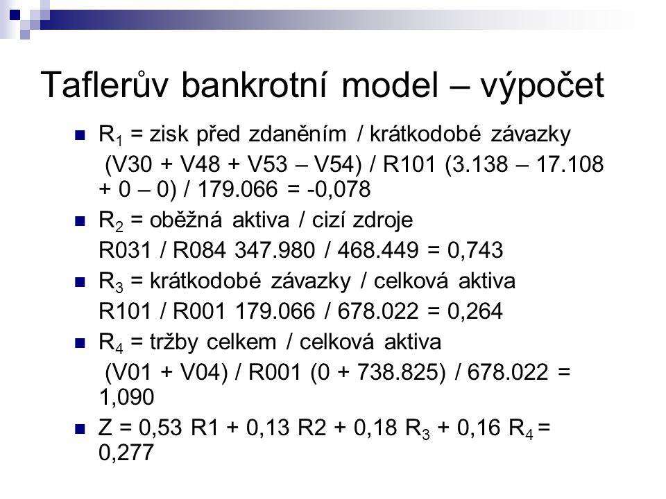 Taflerův bankrotní model – výpočet R 1 = zisk před zdaněním / krátkodobé závazky (V30 + V48 + V53 – V54) / R101 (3.138 – 17.108 + 0 – 0) / 179.066 = -
