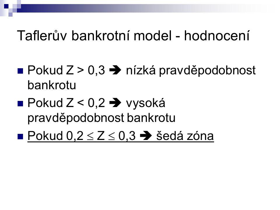 Taflerův bankrotní model - hodnocení Pokud Z > 0,3  nízká pravděpodobnost bankrotu Pokud Z < 0,2  vysoká pravděpodobnost bankrotu Pokud 0,2  Z  0,