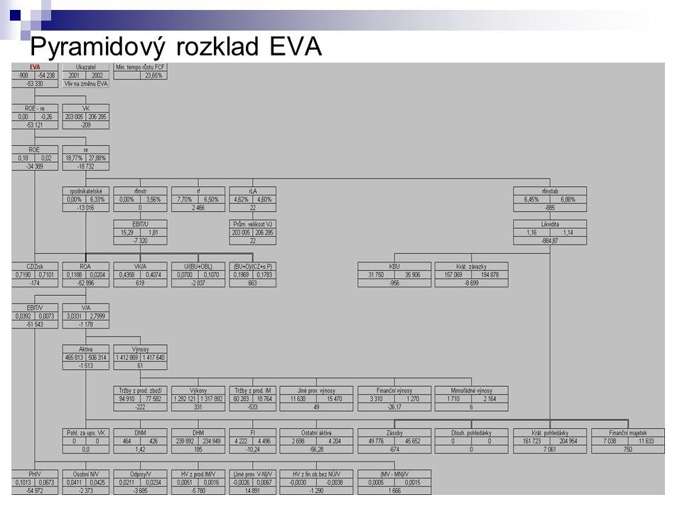 Pyramidový rozklad EVA