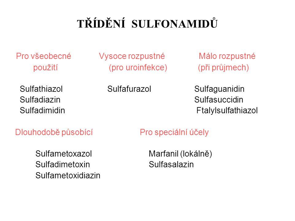 TŘÍDĚNÍ SULFONAMIDŮ Pro všeobecnéVysoce rozpustné Málo rozpustné použití (pro uroinfekce) (při průjmech) Sulfathiazol Sulfafurazol Sulfaguanidin Sulfa