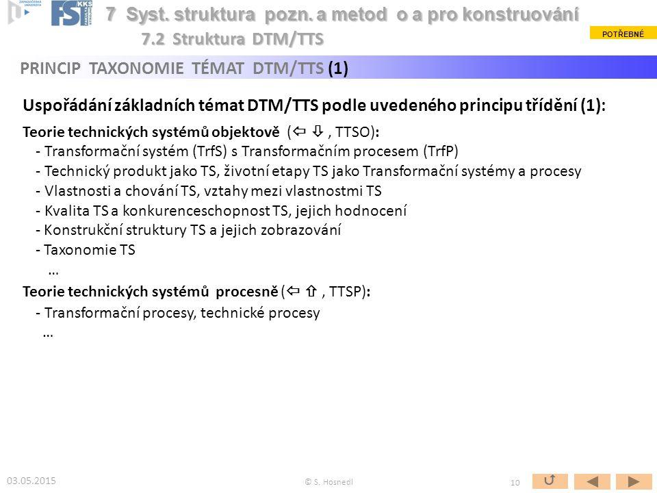 """Obr.: Základní struktura systematické """"mapy teorie a metodiky konstruování (DTM) podložená Teorií technických systémů (TTS) - DTM/TTS [Hubka&Eder 1996], příp."""