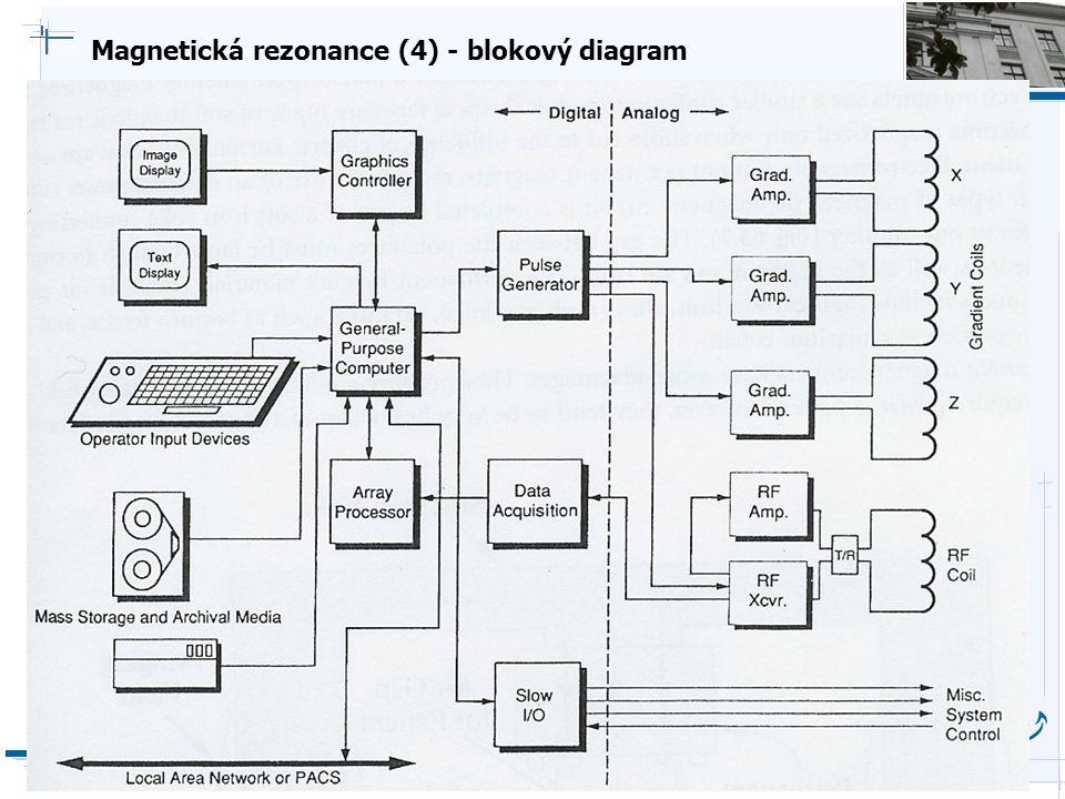 B i o c y b e r n e t i c s G r o u p Magnetická rezonance (4) - blokový diagram