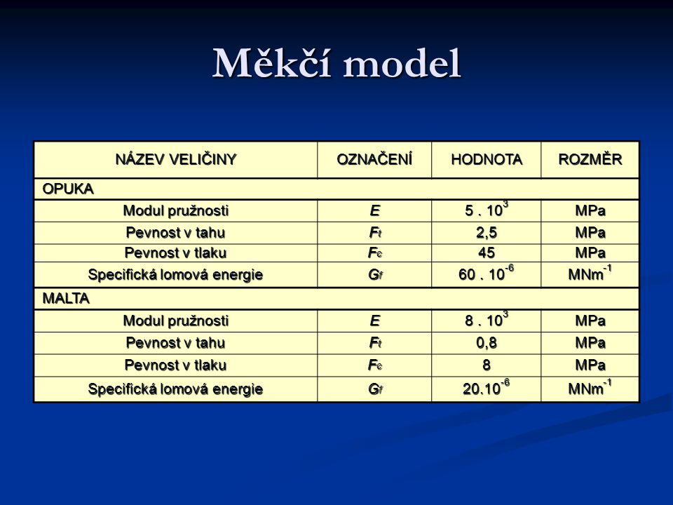 Měkčí model NÁZEV VELIČINY OZNAČENÍHODNOTAROZMĚR OPUKA OPUKA Modul pružnosti E 5.