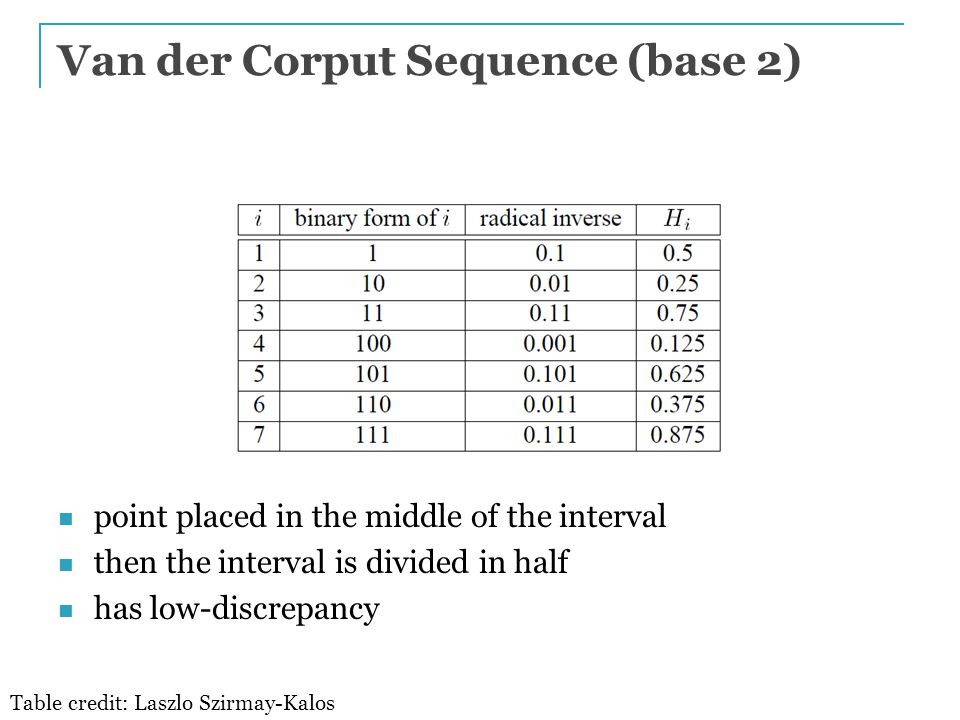 Van der Corput Sequence (base 2) point placed in the middle of the interval then the interval is divided in half has low-discrepancy Table credit: Laszlo Szirmay-Kalos