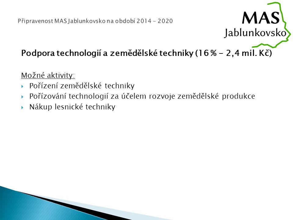 Podpora technologií a zemědělské techniky (16 % - 2,4 mil.