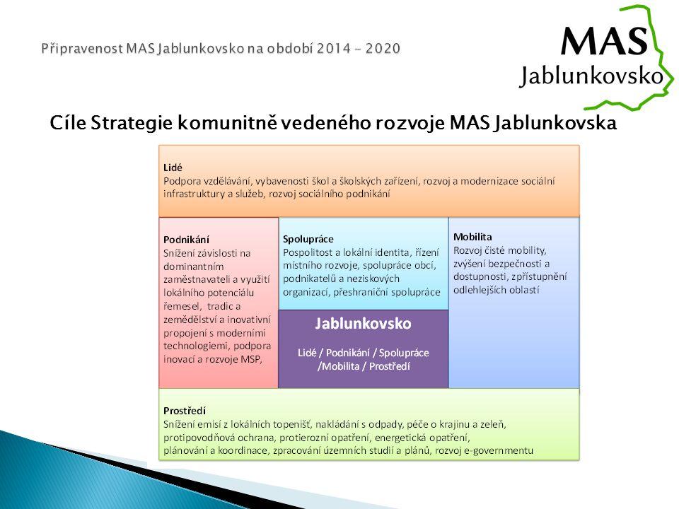 Cíle Strategie komunitně vedeného rozvoje MAS Jablunkovska