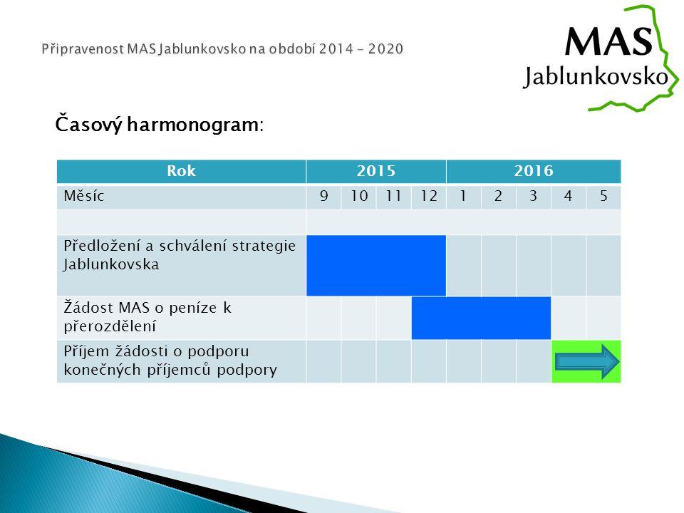Časový harmonogram: Rok20152016 Měsíc910111212345 Předložení a schválení strategie Jablunkovska Žádost MAS o peníze k přerozdělení Příjem žádosti o podporu konečných příjemců podpory