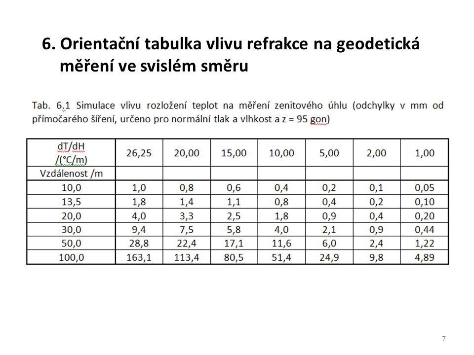 6. Orientační tabulka vlivu refrakce na geodetická měření ve svislém směru 7