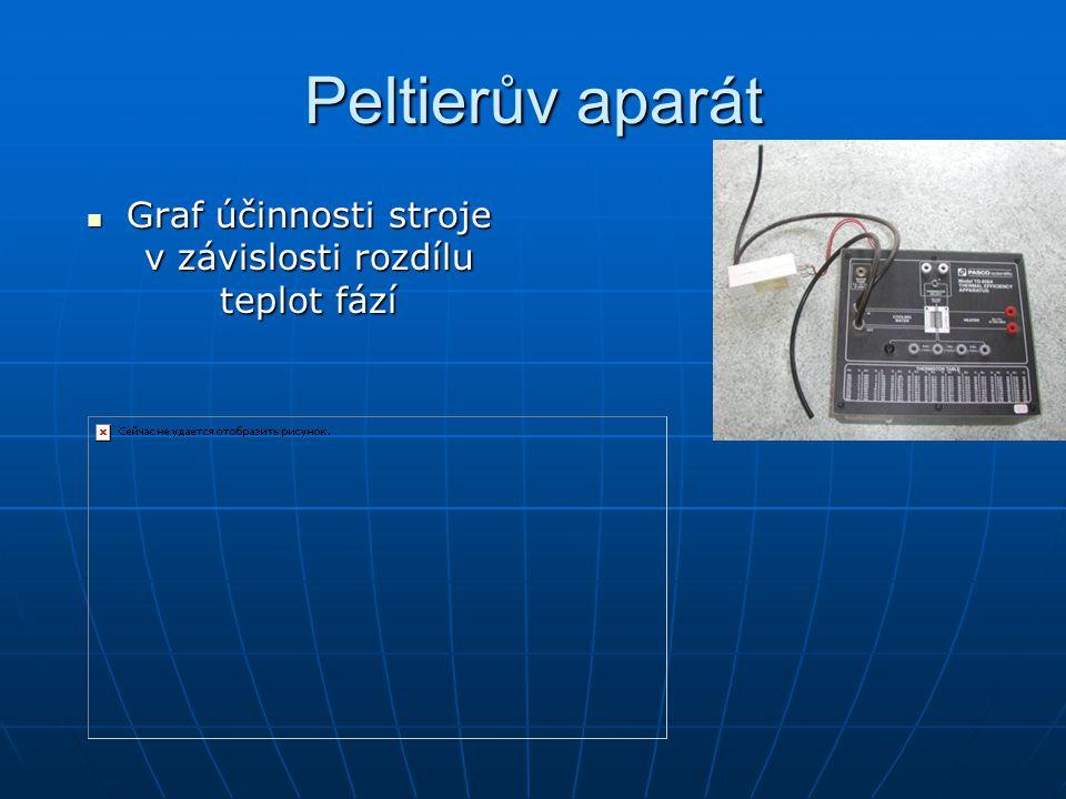 Peltierův aparát Graf účinnosti stroje v závislosti rozdílu teplot fází Graf účinnosti stroje v závislosti rozdílu teplot fází