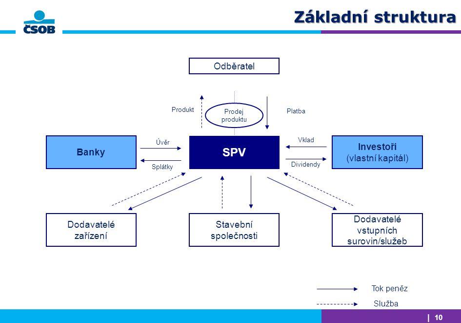 | 10 Základní struktura Odběratel SPV Stavební společnosti Banky Investoři (vlastní kapitál) Dodavatelé zařízení Dodavatelé vstupních surovin/služeb T