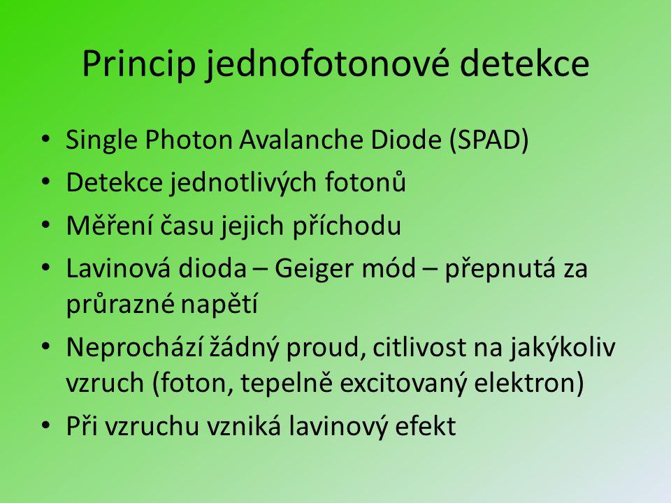 Princip jednofotonové detekce Single Photon Avalanche Diode (SPAD) Detekce jednotlivých fotonů Měření času jejich příchodu Lavinová dioda – Geiger mód – přepnutá za průrazné napětí Neprochází žádný proud, citlivost na jakýkoliv vzruch (foton, tepelně excitovaný elektron) Při vzruchu vzniká lavinový efekt