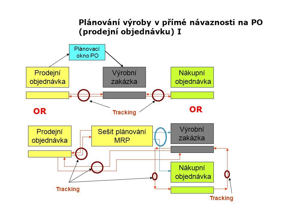 Plánování výroby v přímé návaznosti na PO (prodejní objednávku) I Prodejní objednávka Výrobní zakázka Nákupní objednávka Prodejní objednávka Výrobní zakázka Nákupní objednávka Sešit plánování MRP Tracking Plánovací okno PO OR