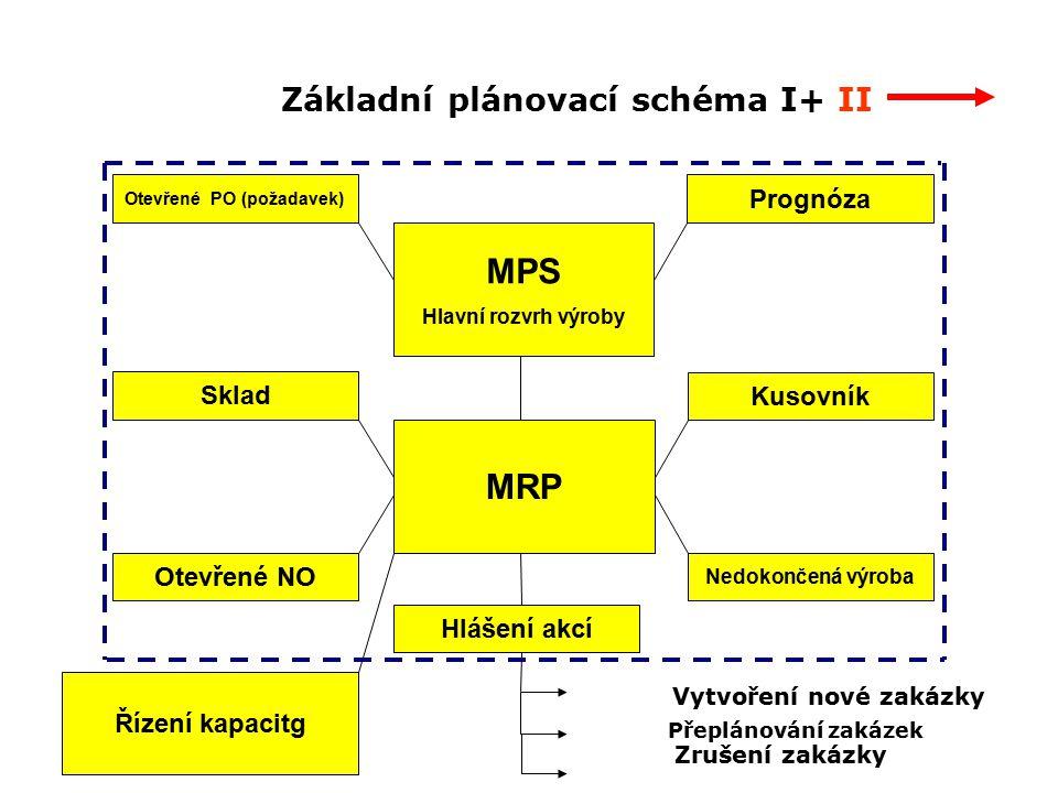 Základní plánovací schéma I+ II MPS Hlavní rozvrh výroby Otevřené PO (požadavek) Prognóza Řízení kapacitg Hlášení akcí MRP Sklad Otevřené NO Kusovník Nedokončená výroba Vytvoření nové zakázky Přeplánování zakázek Zrušení zakázky