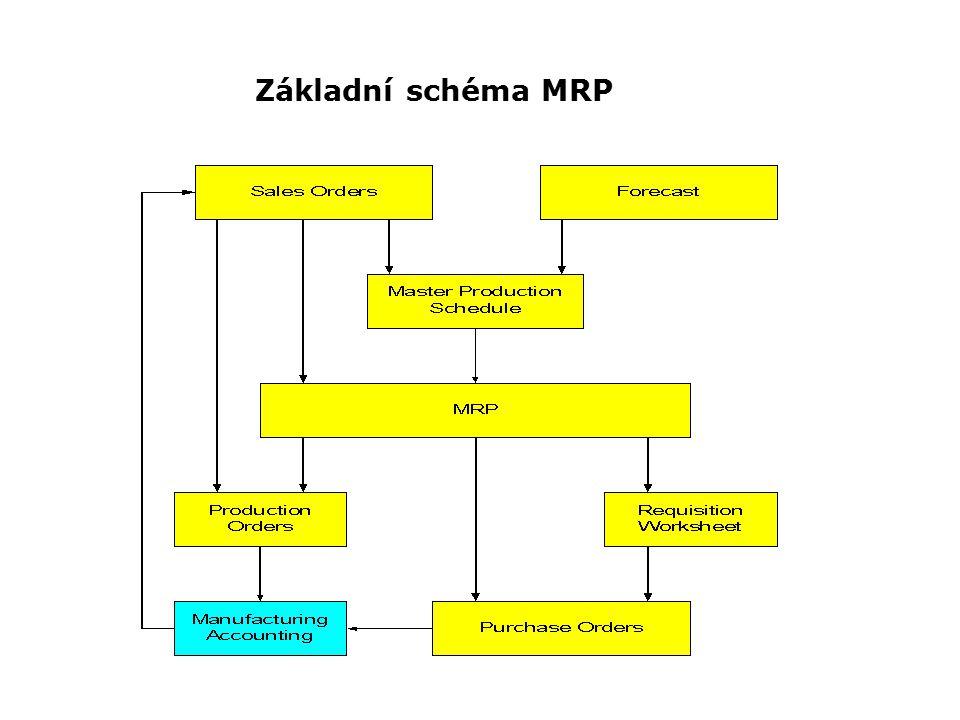 Základní schéma MRP