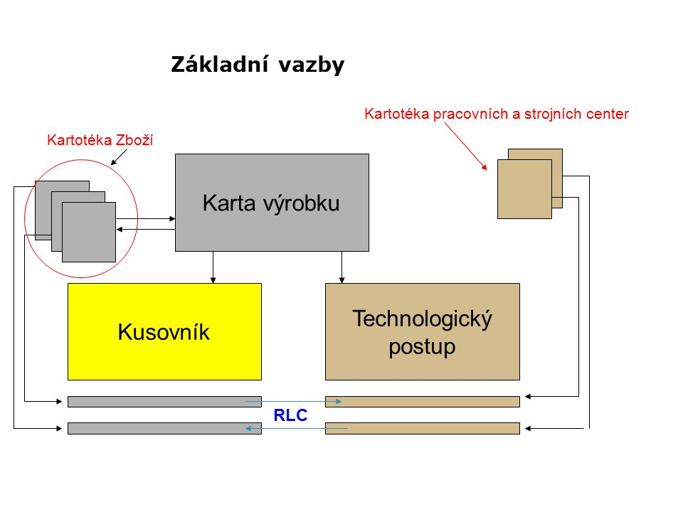 Základní vazby Karta výrobku Technologický postup Kusovník Kartotéka Zboží Kartotéka pracovních a strojních center RLC