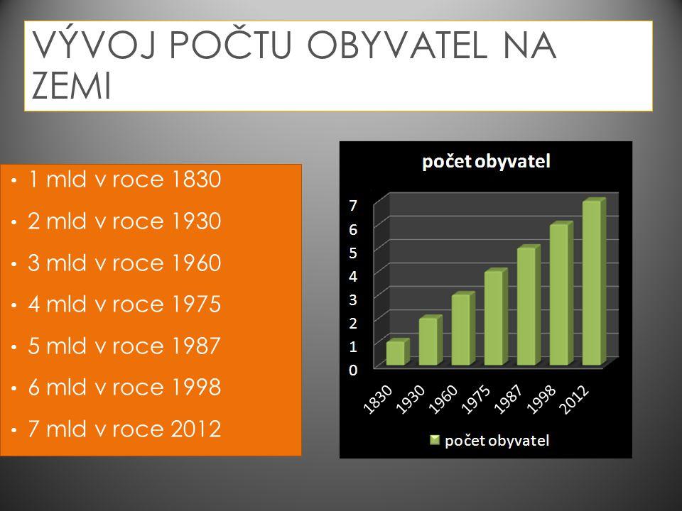 VÝVOJ POČTU OBYVATEL NA ZEMI 1 mld v roce 1830 2 mld v roce 1930 3 mld v roce 1960 4 mld v roce 1975 5 mld v roce 1987 6 mld v roce 1998 7 mld v roce
