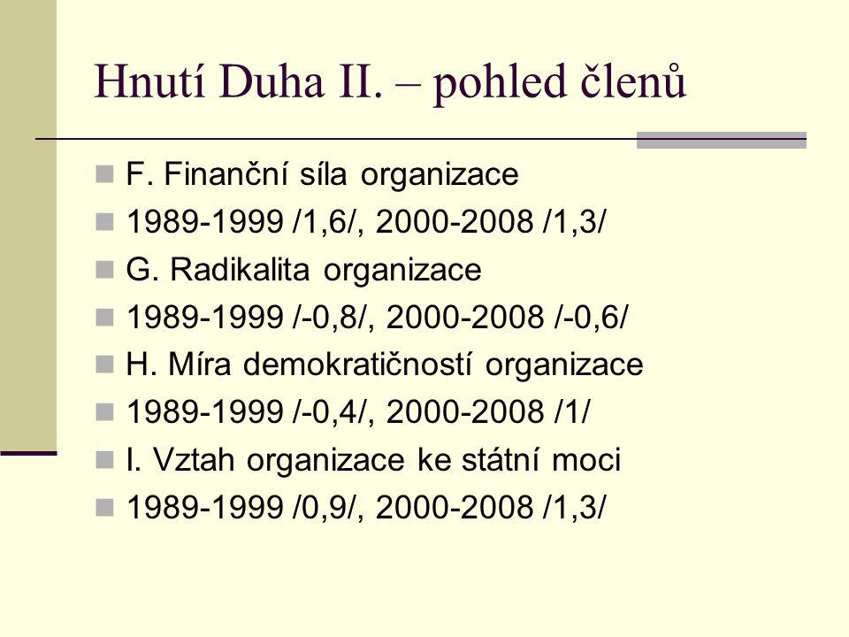 Hnutí Duha II.– pohled členů F. Finanční síla organizace 1989-1999 /1,6/, 2000-2008 /1,3/ G.