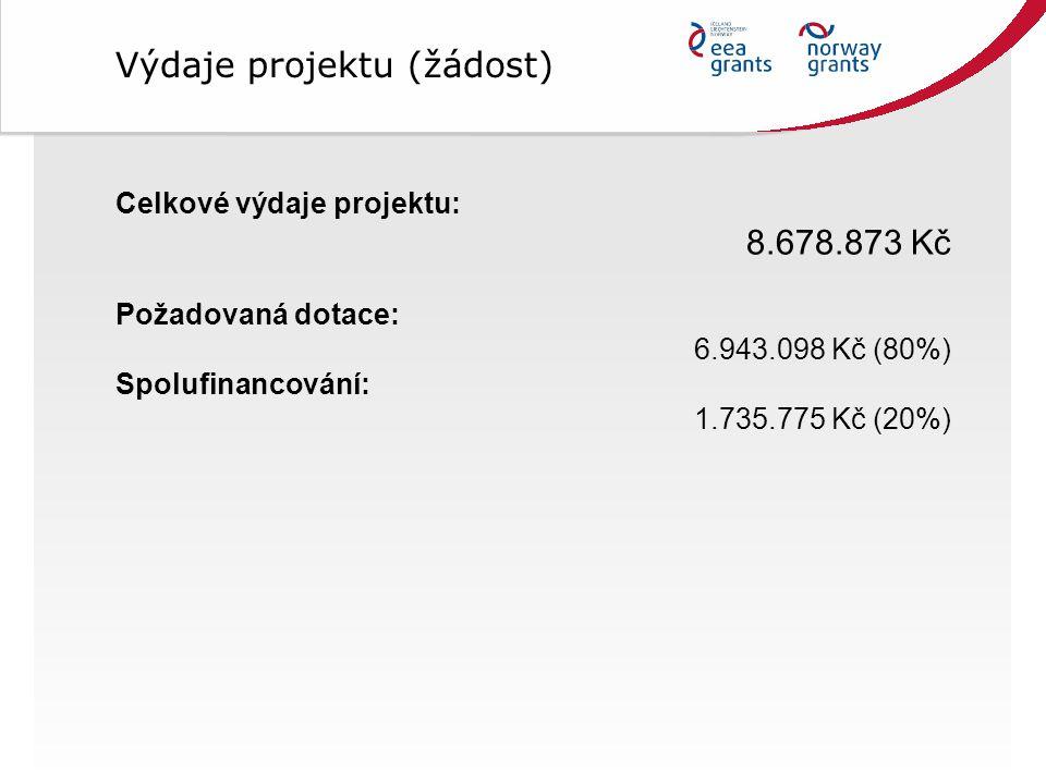 Celkové výdaje projektu: 8.678.873 Kč Požadovaná dotace: 6.943.098 Kč (80%) Spolufinancování: 1.735.775 Kč (20%) Výdaje projektu (žádost)