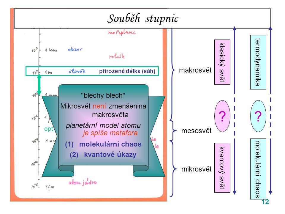 12 rozlišovací mez prostého oka makrosvět mesosvět mikrosvět Souběh stupnic klasický svět kvantový svět ? rozlišovací mez prostého oka přirozená délka