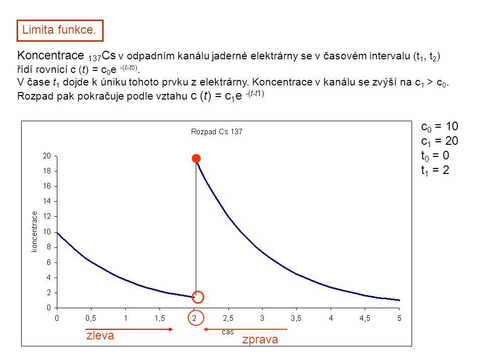 Limita funkce. Koncentrace 137 Cs v odpadním kanálu jaderné elektrárny se v časovém intervalu (t 1, t 2 ) řídí rovnicí c (t) = c 0 e -(t-t 0 ). V čase