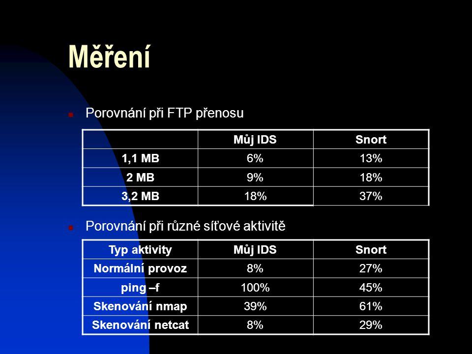 Měření Porovnání při FTP přenosu Porovnání při různé síťové aktivitě Můj IDSSnort 1,1 MB6%6%13% 2 MB9%18% 3,2 MB18%37% Typ aktivityMůj IDSSnort Normální provoz8%8%27% ping –f100%45% Skenování nmap39%61% Skenování netcat8%8%29%