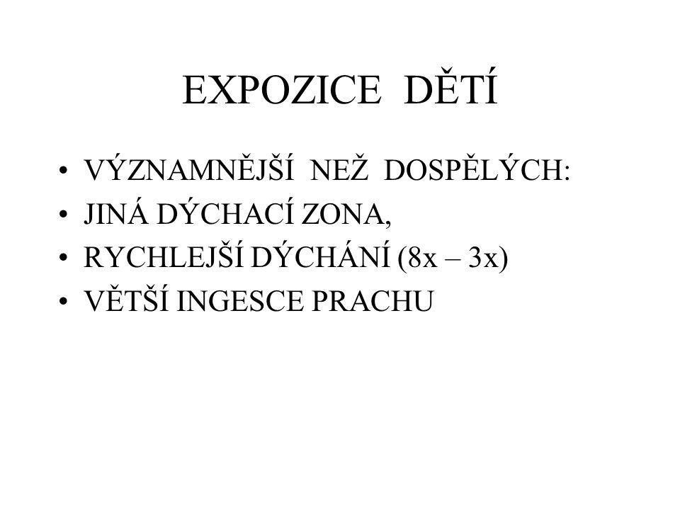 EXPOZICE DĚTÍ VÝZNAMNĚJŠÍ NEŽ DOSPĚLÝCH: JINÁ DÝCHACÍ ZONA, RYCHLEJŠÍ DÝCHÁNÍ (8x – 3x) VĚTŠÍ INGESCE PRACHU