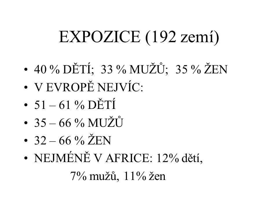 EXPOZICE (192 zemí) 40 % DĚTÍ; 33 % MUŽŮ; 35 % ŽEN V EVROPĚ NEJVÍC: 51 – 61 % DĚTÍ 35 – 66 % MUŽŮ 32 – 66 % ŽEN NEJMÉNĚ V AFRICE: 12% dětí, 7% mužů, 11% žen