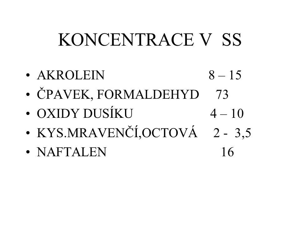 KONCENTRACE V SS AKROLEIN 8 – 15 ČPAVEK, FORMALDEHYD 73 OXIDY DUSÍKU 4 – 10 KYS.MRAVENČÍ,OCTOVÁ 2 - 3,5 NAFTALEN 16