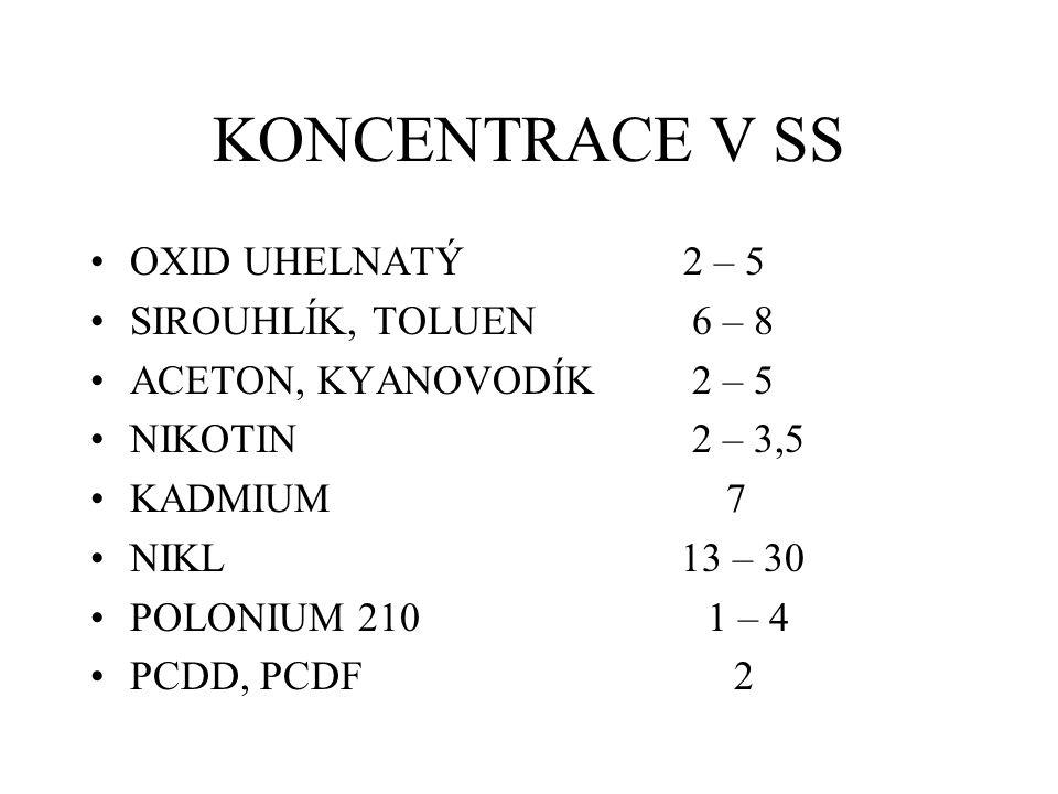KONCENTRACE V SS OXID UHELNATÝ 2 – 5 SIROUHLÍK, TOLUEN 6 – 8 ACETON, KYANOVODÍK 2 – 5 NIKOTIN 2 – 3,5 KADMIUM 7 NIKL 13 – 30 POLONIUM 210 1 – 4 PCDD, PCDF 2