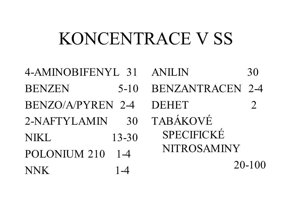KONCENTRACE V SS 4-AMINOBIFENYL 31 BENZEN 5-10 BENZO/A/PYREN 2-4 2-NAFTYLAMIN 30 NIKL 13-30 POLONIUM 210 1-4 NNK 1-4 ANILIN 30 BENZANTRACEN 2-4 DEHET 2 TABÁKOVÉ SPECIFICKÉ NITROSAMINY 20-100