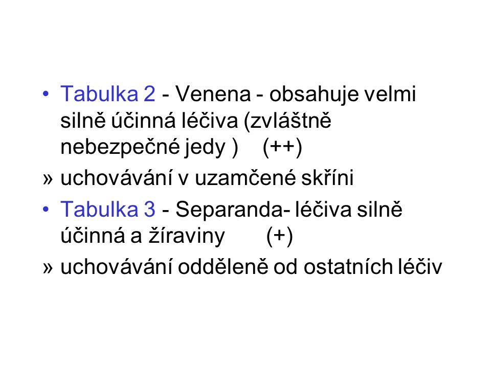 Tabulka 2 - Venena - obsahuje velmi silně účinná léčiva (zvláštně nebezpečné jedy ) (++) »uchovávání v uzamčené skříni Tabulka 3 - Separanda- léčiva silně účinná a žíraviny (+) »uchovávání odděleně od ostatních léčiv