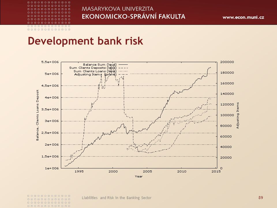 www.econ.muni.cz Development bank risk Liabilities and Risk in the Banking Sector89