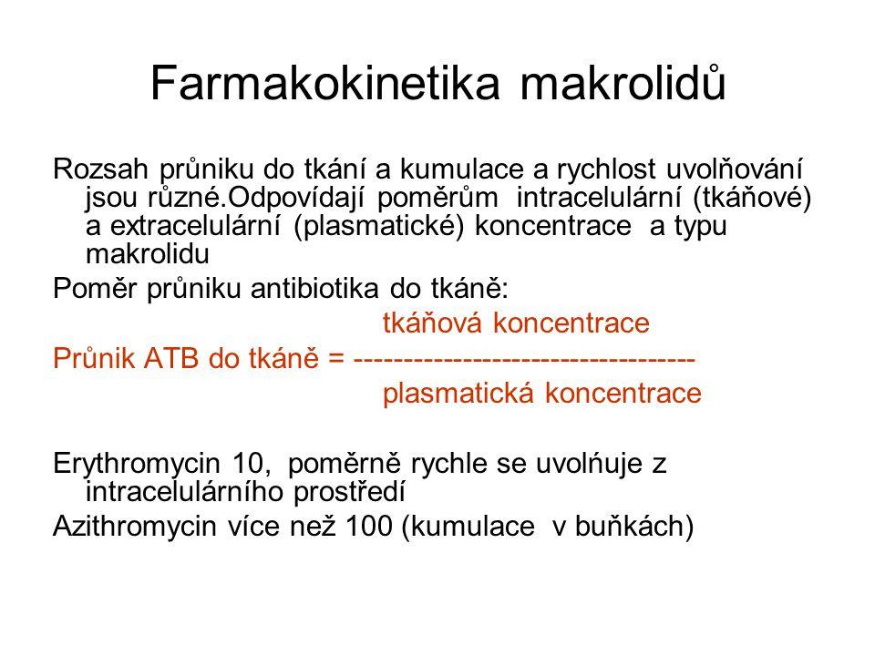 Farmakokinetika makrolidů Rozsah průniku do tkání a kumulace a rychlost uvolňování jsou různé.Odpovídají poměrům intracelulární (tkáňové) a extracelulární (plasmatické) koncentrace a typu makrolidu Poměr průniku antibiotika do tkáně: tkáňová koncentrace Průnik ATB do tkáně = ----------------------------------- plasmatická koncentrace Erythromycin 10, poměrně rychle se uvolńuje z intracelulárního prostředí Azithromycin více než 100 (kumulace v buňkách)
