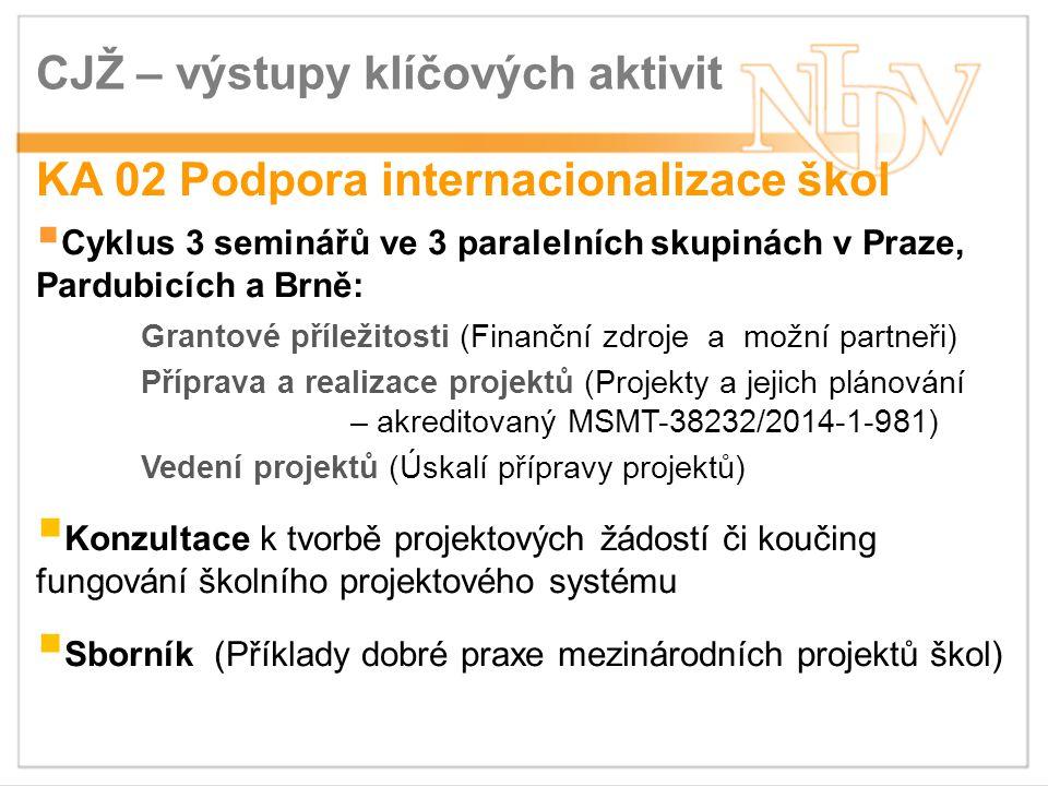 CJŽ – výstupy klíčových aktivit KA 02 Podpora internacionalizace škol  Cyklus 3 seminářů ve 3 paralelních skupinách v Praze, Pardubicích a Brně: Grantové příležitosti (Finanční zdroje a možní partneři) Příprava a realizace projektů (Projekty a jejich plánování – akreditovaný MSMT-38232/2014-1-981) Vedení projektů (Úskalí přípravy projektů)  Konzultace k tvorbě projektových žádostí či koučing fungování školního projektového systému  Sborník (Příklady dobré praxe mezinárodních projektů škol)