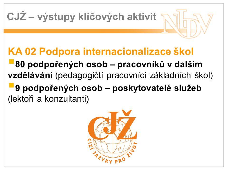 CJŽ – výstupy klíčových aktivit KA 02 Podpora internacionalizace škol  80 podpořených osob – pracovníků v dalším vzdělávání (pedagogičtí pracovníci základních škol)  9 podpořených osob – poskytovatelé služeb (lektoři a konzultanti)