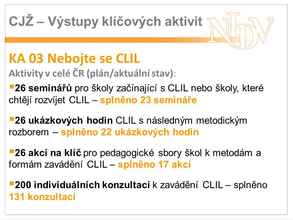 CJŽ – Výstupy klíčových aktivit KA 03 Nebojte se CLIL Aktivity v celé ČR (plán/aktuální stav):  26 seminářů pro školy začínající s CLIL nebo školy, které chtějí rozvíjet CLIL – splněno 23 semináře  26 ukázkových hodin CLIL s následným metodickým rozborem – splněno 22 ukázkových hodin  26 akcí na klíč pro pedagogické sbory škol k metodám a formám zavádění CLIL – splněno 17 akcí  200 individuálních konzultací k zavádění CLIL – splněno 131 konzultací