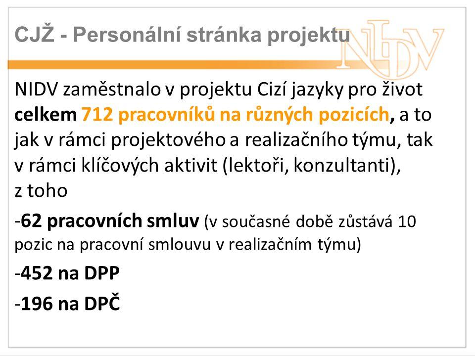 CJŽ - Personální stránka projektu NIDV zaměstnalo v projektu Cizí jazyky pro život celkem 712 pracovníků na různých pozicích, a to jak v rámci projektového a realizačního týmu, tak v rámci klíčových aktivit (lektoři, konzultanti), z toho -62 pracovních smluv (v současné době zůstává 10 pozic na pracovní smlouvu v realizačním týmu) -452 na DPP -196 na DPČ