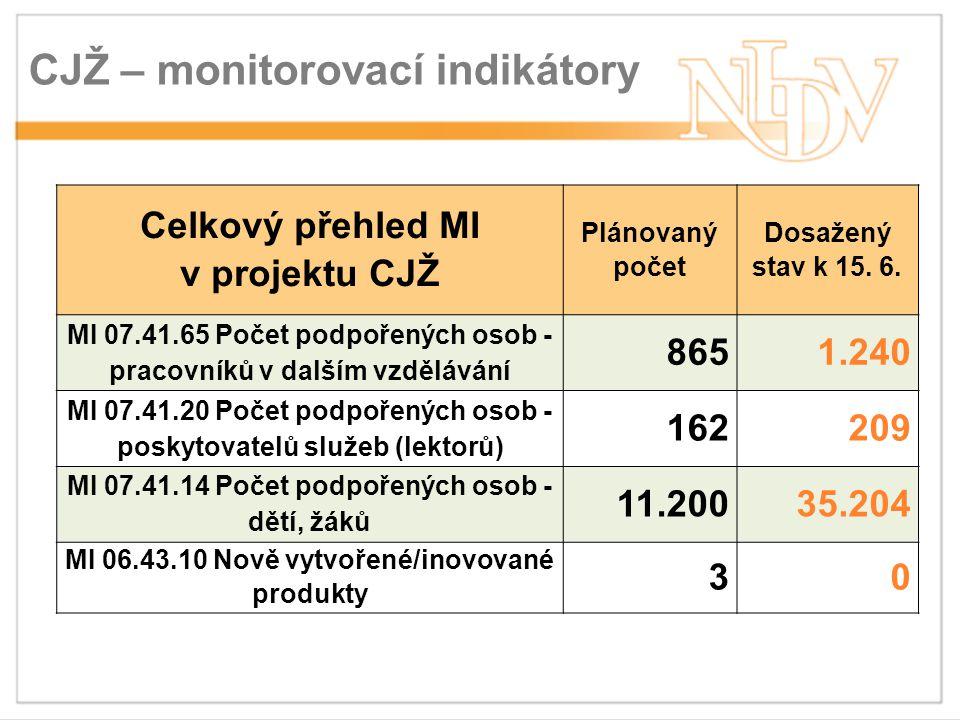 CJŽ – monitorovací indikátory Celkový přehled MI v projektu CJŽ Plánovaný počet Dosažený stav k 15.