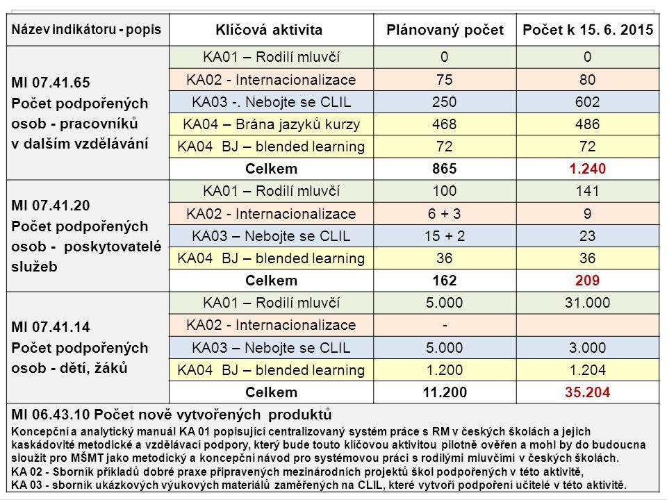 CJŽ – monitorovací indikátory Název indikátoru - popis Klíčová aktivita Plánovaný početPočet k 15.