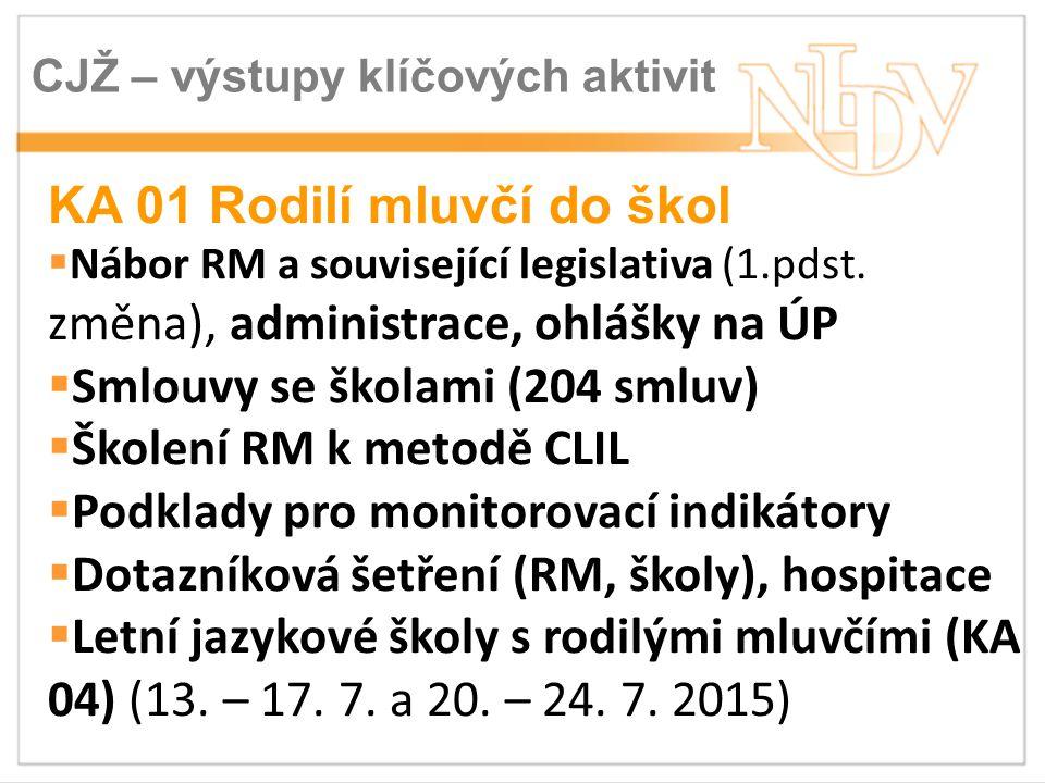 CJŽ – výstupy klíčových aktivit KA 01 Rodilí mluvčí do škol  Nábor RM a související legislativa (1.pdst.