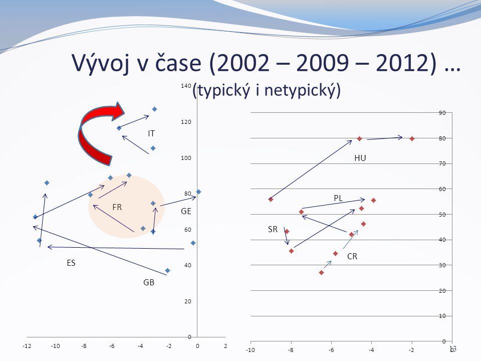 Vývoj v čase (2002 – 2009 – 2012) … (typický i netypický) 13