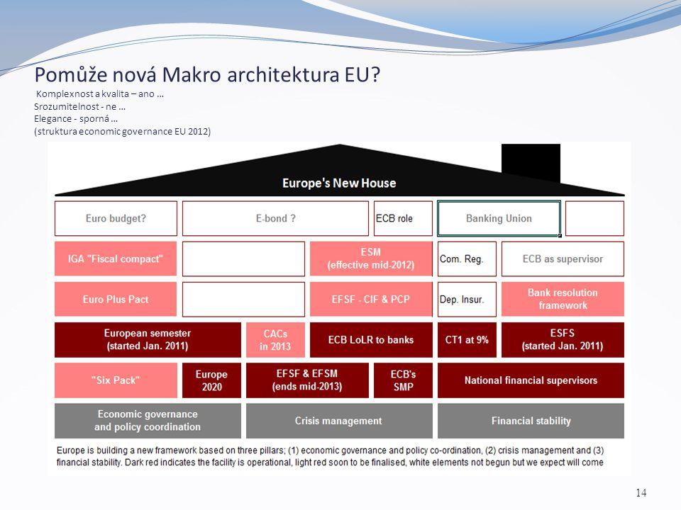 Pomůže nová Makro architektura EU? Komplexnost a kvalita – ano … Srozumitelnost - ne … Elegance - sporná … (struktura economic governance EU 2012) 14