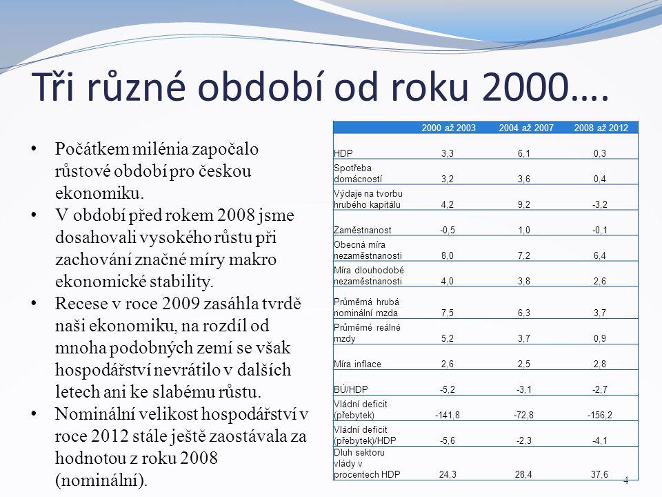 Tři různé období od roku 2000…. 4 Počátkem milénia započalo růstové období pro českou ekonomiku. V období před rokem 2008 jsme dosahovali vysokého růs