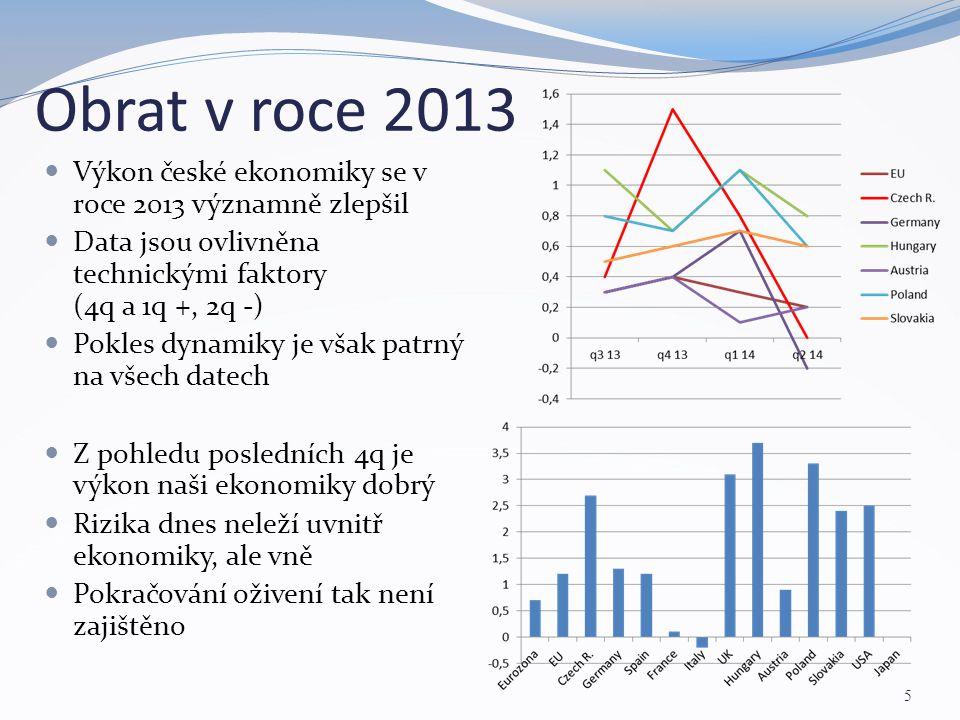 Obrat v roce 2013 5 Výkon české ekonomiky se v roce 2013 významně zlepšil Data jsou ovlivněna technickými faktory (4q a 1q +, 2q -) Pokles dynamiky je