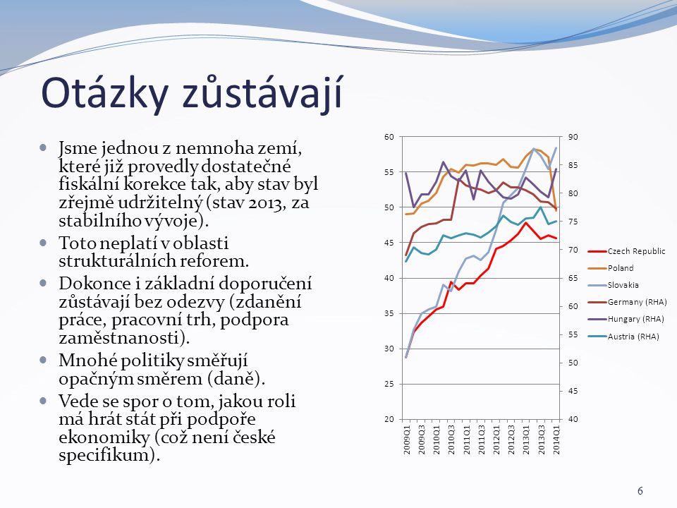 Otázky zůstávají 6 Jsme jednou z nemnoha zemí, které již provedly dostatečné fiskální korekce tak, aby stav byl zřejmě udržitelný (stav 2013, za stabi